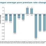 Pure Premium Rate Decrease